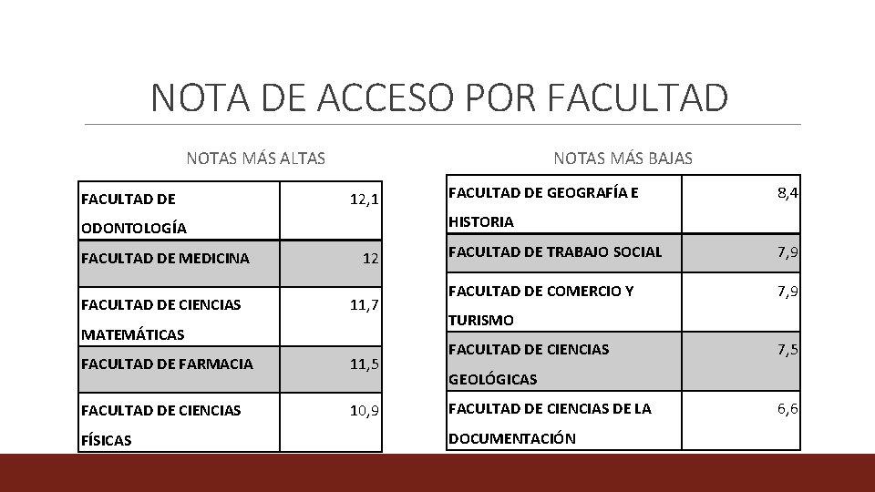 NOTA DE ACCESO POR FACULTAD NOTAS MÁS ALTAS FACULTAD DE NOTAS MÁS BAJAS 12,