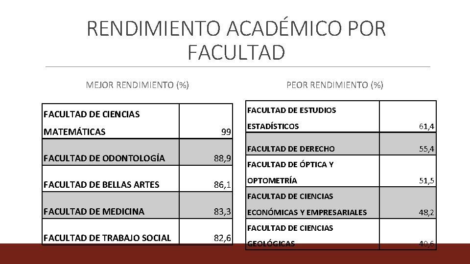 RENDIMIENTO ACADÉMICO POR FACULTAD MEJOR RENDIMIENTO (%) PEOR RENDIMIENTO (%) FACULTAD DE ESTUDIOS FACULTAD