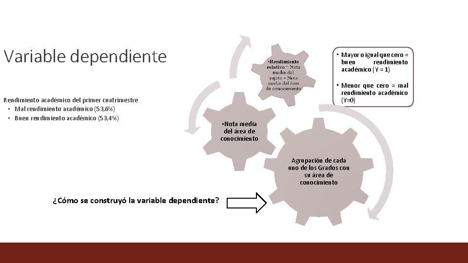 Variable dependiente Rendimiento académico del primer cuatrimestre ◦ Mal rendimiento académico (53, 6%) ◦