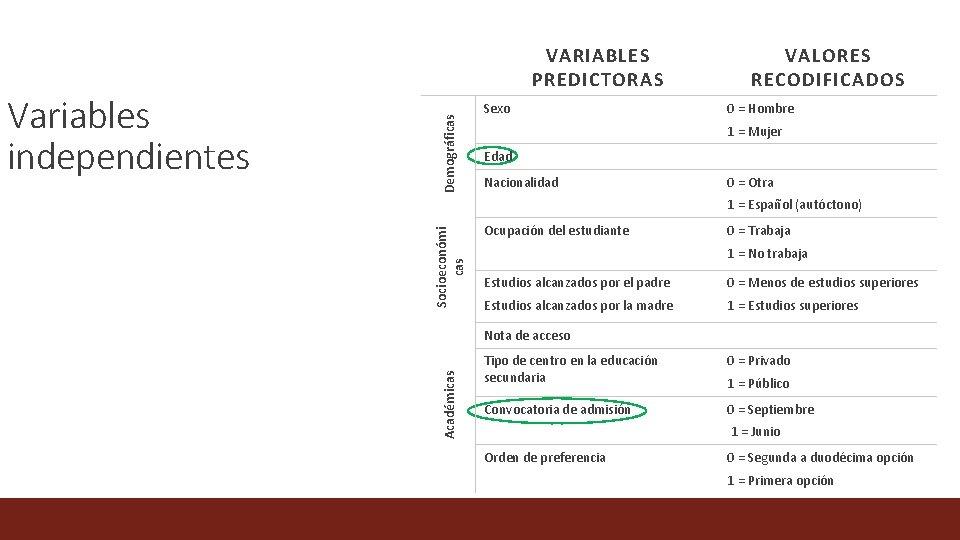 Variables independientes Demográficas VARIABLES PREDICTORAS Sexo VALORES RECODIFICADOS 0 = Hombre 1 = Mujer