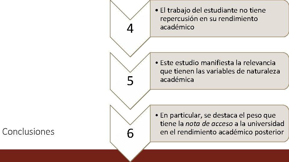 4 5 Conclusiones 6 • El trabajo del estudiante no tiene repercusión en su