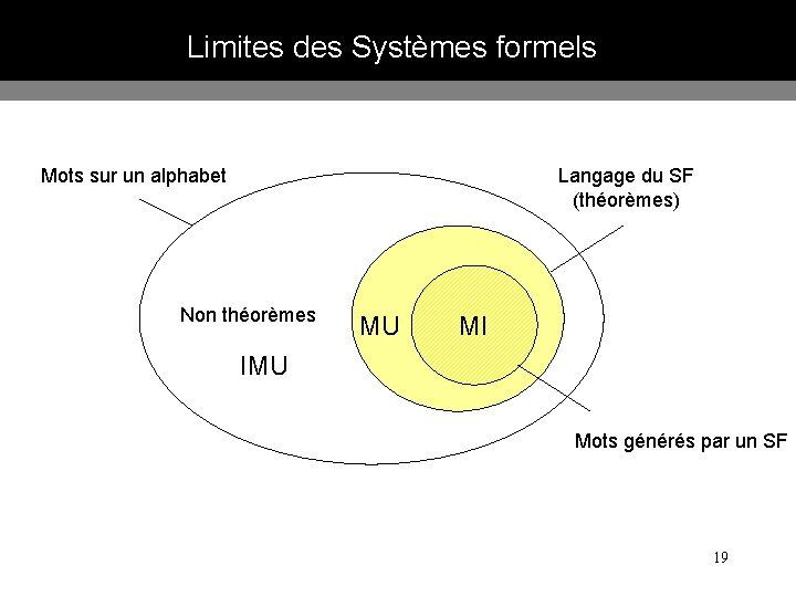 Limites des Systèmes formels Mots sur un alphabet Langage du SF (théorèmes) Non théorèmes