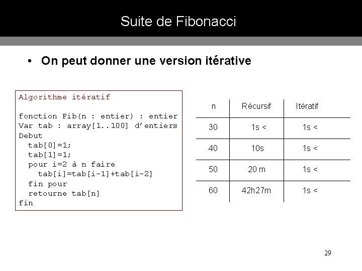 Suite de Fibonacci • On peut donner une version itérative Algorithme itératif fonction Fib(n
