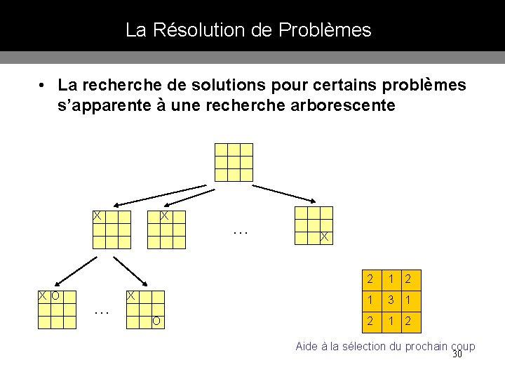 La Résolution de Problèmes • La recherche de solutions pour certains problèmes s'apparente à