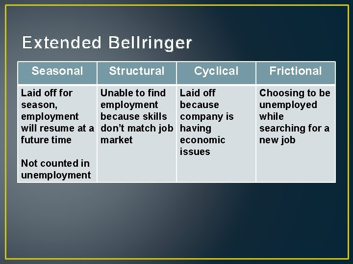 Extended Bellringer Seasonal Structural Laid off for season, employment will resume at a future