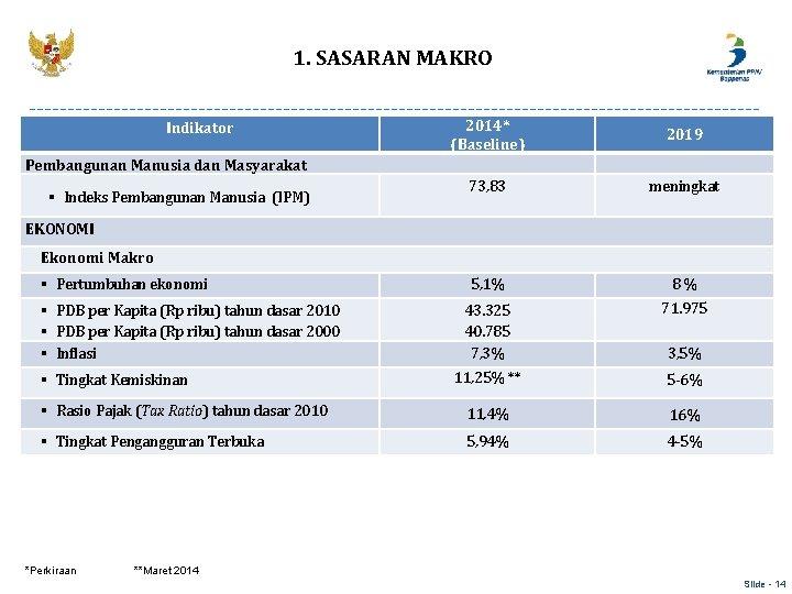 1. SASARAN MAKRO 2014* (Baseline) 2019 73, 83 meningkat 5, 1% 8 % 43.