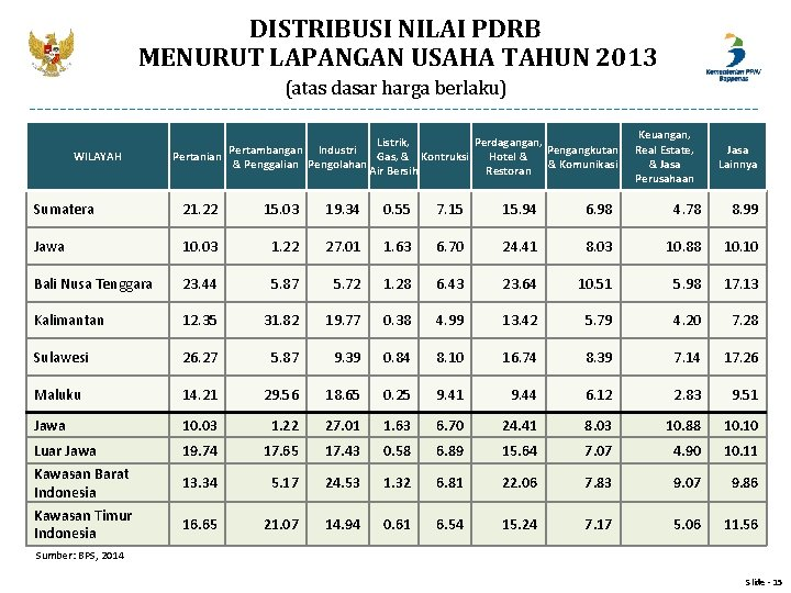 DISTRIBUSI NILAI PDRB MENURUT LAPANGAN USAHA TAHUN 2013 (atas dasar harga berlaku) WILAYAH Listrik,