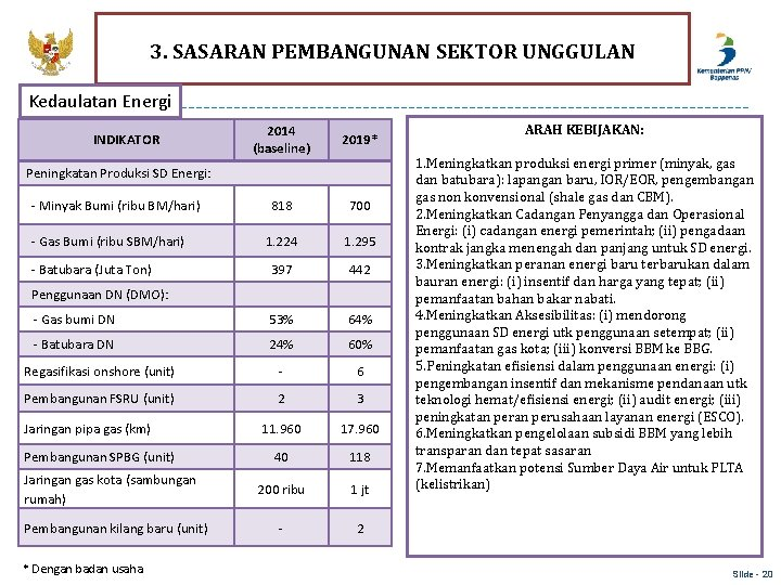 3. SASARAN PEMBANGUNAN SEKTOR UNGGULAN Kedaulatan Energi 2014 (baseline) 2019* 818 700 1. 224