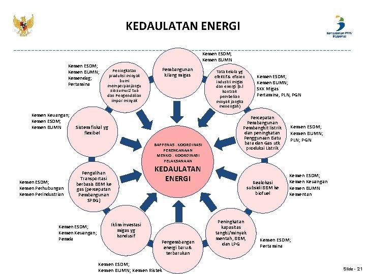 KEDAULATAN ENERGI Kemen ESDM; Kemen BUMN; Kemendag; Pertamina Kemen Keuangan; Kemen ESDM; Kemen BUMN