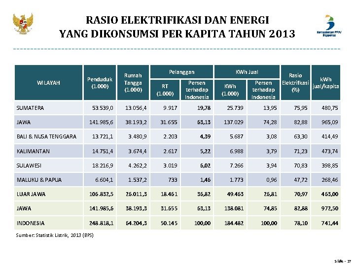 RASIO ELEKTRIFIKASI DAN ENERGI YANG DIKONSUMSI PER KAPITA TAHUN 2013 WILAYAH SUMATERA Penduduk (1.