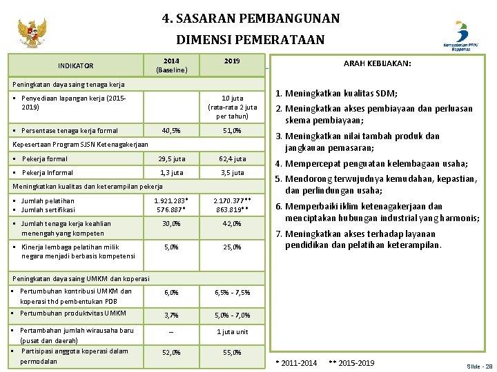 4. SASARAN PEMBANGUNAN DIMENSI PEMERATAAN INDIKATOR 2014 (Baseline) 2019 Peningkatan daya saing tenaga kerja