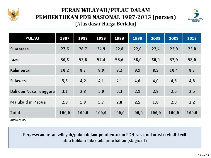PERAN WILAYAH/PULAU DALAM PEMBENTUKAN PDB NASIONAL 1987 -2013 (persen) (Atas dasar Harga Berlaku) PULAU