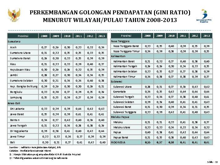 PERKEMBANGAN GOLONGAN PENDAPATAN (GINI RATIO) MENURUT WILAYAH/PULAU TAHUN 2008 -2013 Provinsi 2008 2009 2010