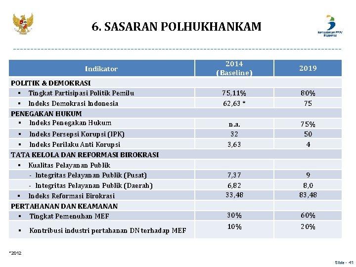 6. SASARAN POLHUKHANKAM Indikator POLITIK & DEMOKRASI § Tingkat Partisipasi Politik Pemilu § Indeks