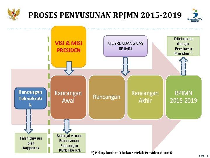 PROSES PENYUSUNAN RPJMN 2015 -2019 VISI & MISI PRESIDEN MUSRENBANGNAS RPJMN Ditetapkan dengan Peraturan