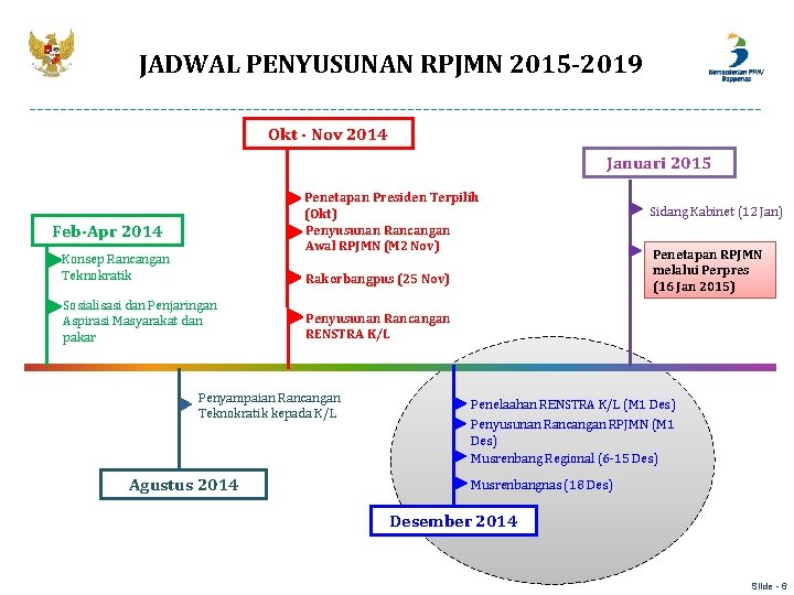 JADWAL PENYUSUNAN RPJMN 2015 -2019 Okt - Nov 2014 Januari 2015 Penetapan Presiden Terpilih