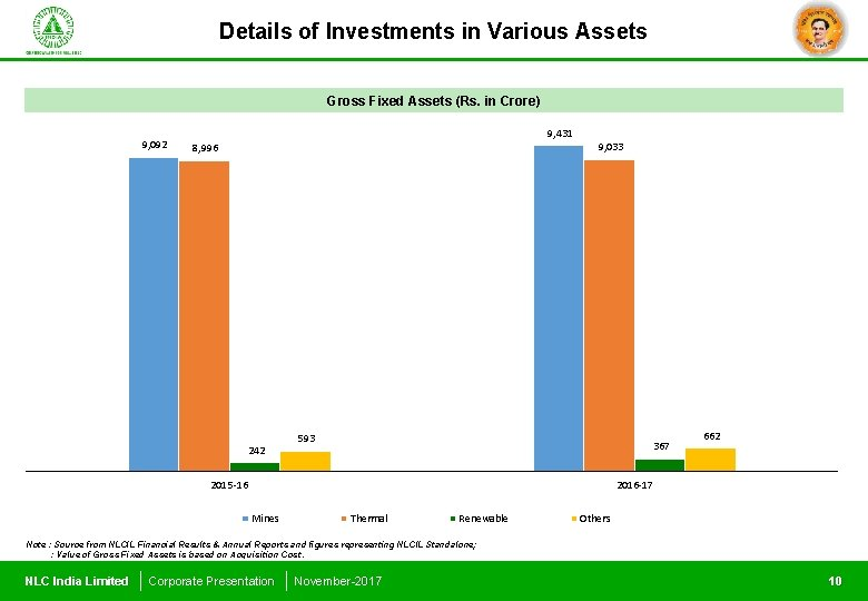 Details of Investments in Various Assets Gross Fixed Assets (Rs. in Crore) 9, 092