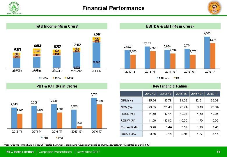 Financial Performance Total Income (Rs in Crore) EBITDA & EBIT (Rs in Crore) 4,