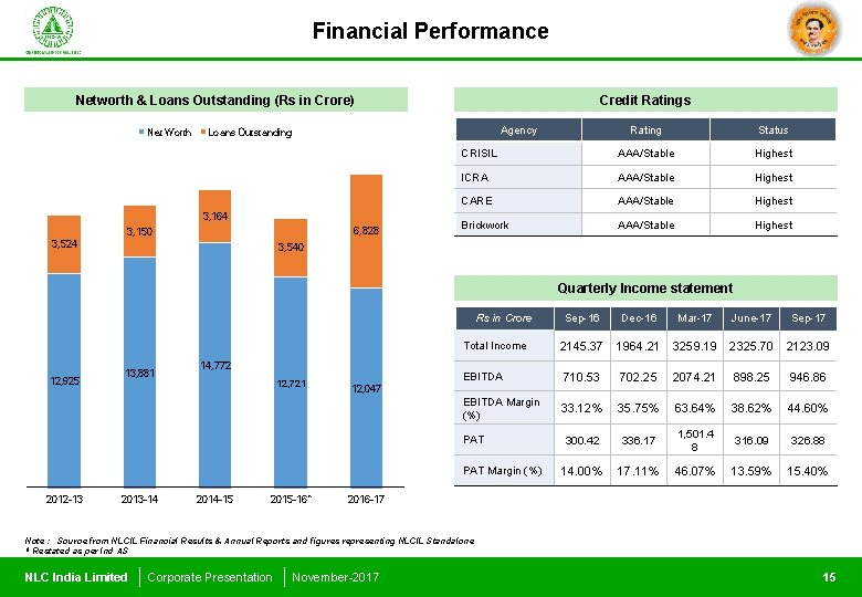 Financial Performance Networth & Loans Outstanding (Rs in Crore) Net Worth Credit Ratings Agency