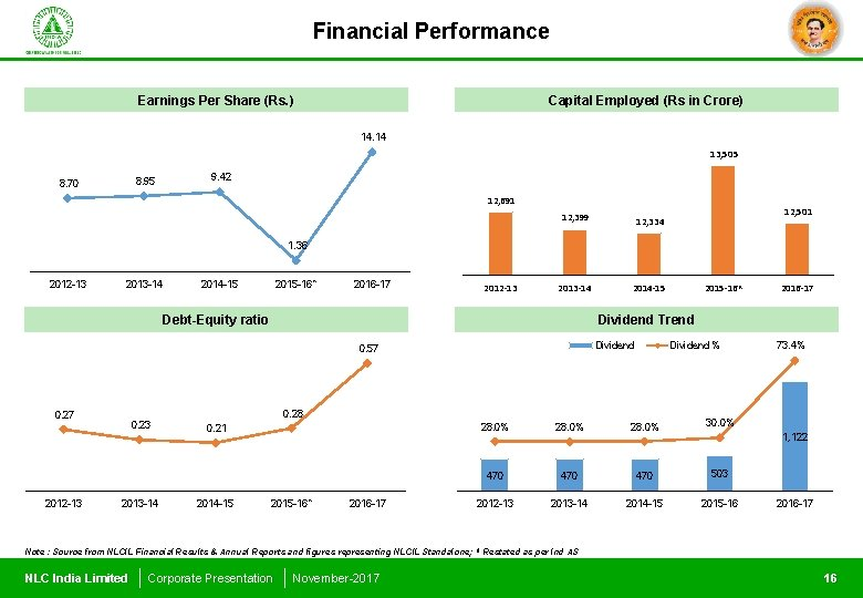 Financial Performance Earnings Per Share (Rs. ) Capital Employed (Rs in Crore) 14. 14