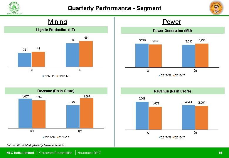 Quarterly Performance - Segment Mining Power Lignite Production (LT) Power Generation (MU) 69 63