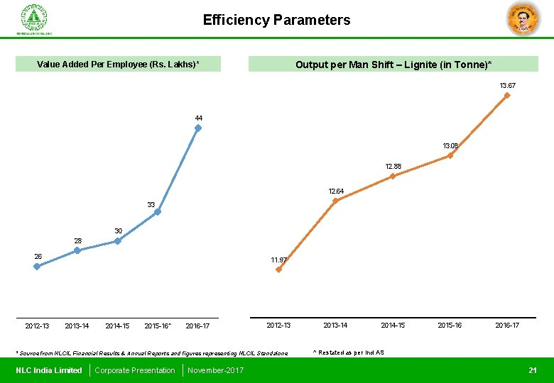 Efficiency Parameters Output per Man Shift – Lignite (in Tonne)* Value Added Per Employee