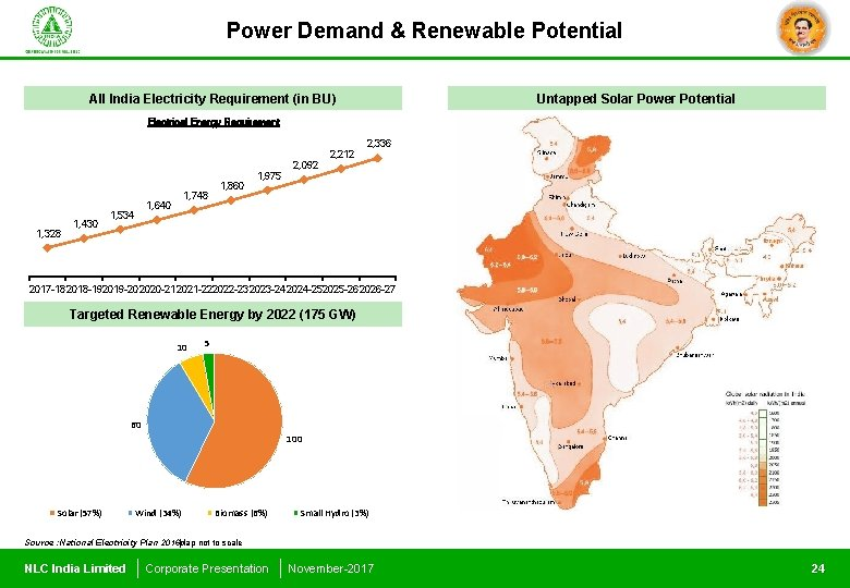 Power Demand & Renewable Potential All India Electricity Requirement (in BU) Untapped Solar Power