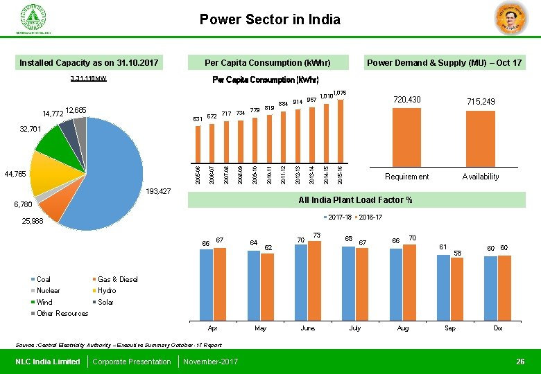 Power Sector in India Installed Capacity as on 31. 10. 2017 Per Capita Consumption