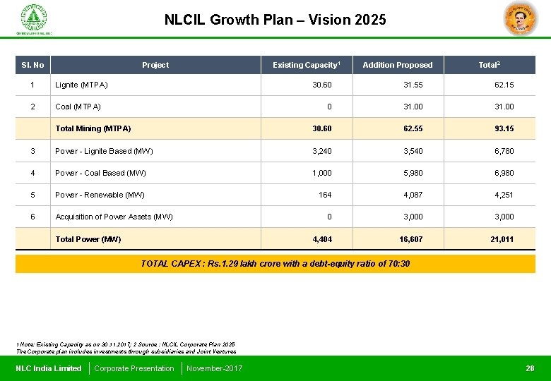 NLCIL Growth Plan – Vision 2025 Sl. No Project Existing Capacity 1 Addition Proposed
