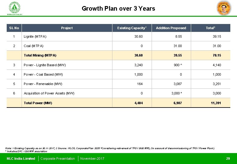 Growth Plan over 3 Years Sl. No Project Existing Capacity 1 Addition Proposed Total
