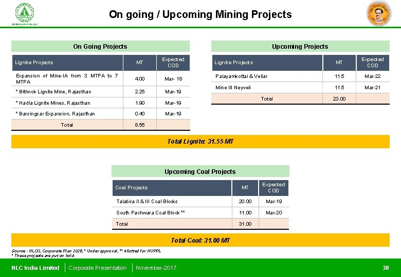 On going / Upcoming Mining Projects On Going Projects Upcoming Projects Lignite Projects MT