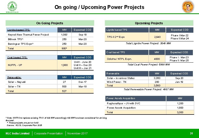 On going / Upcoming Power Projects On Going Projects Lignite based TPS: Upcoming Projects
