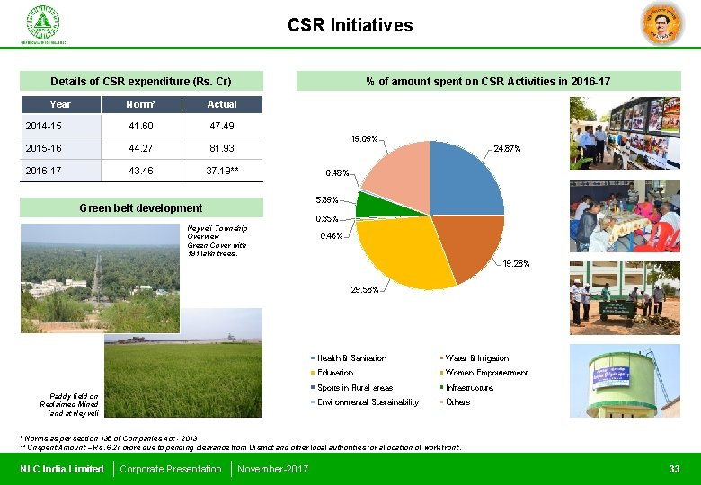 CSR Initiatives Details of CSR expenditure (Rs. Cr) Year % of amount spent on