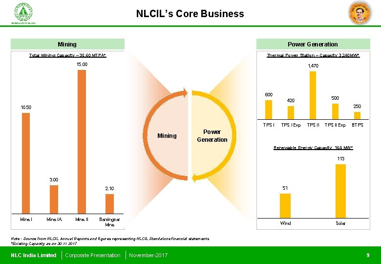 NLCIL's Core Business Mining Power Generation Total Mining Capacity – 30. 60 MTPA* Thermal