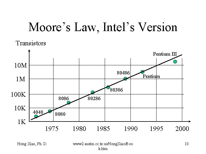 Moore's Law, Intel's Version Transistors Pentium III 10 M 80486 1 M 80386 100