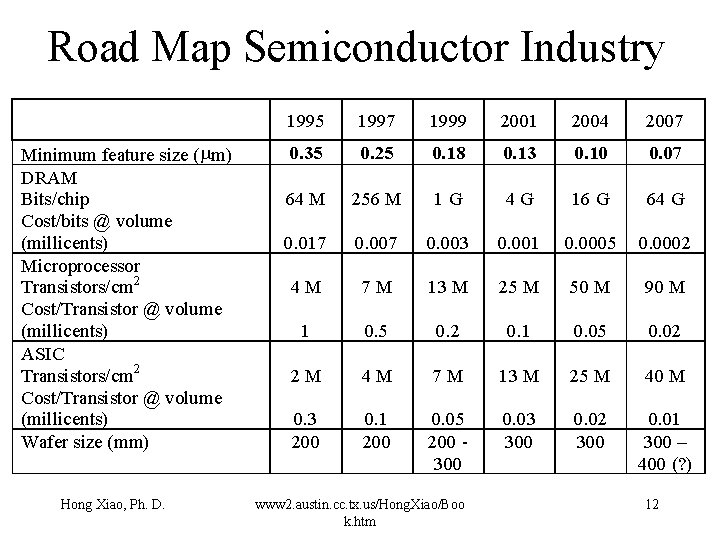 Road Map Semiconductor Industry Minimum feature size (mm) DRAM Bits/chip Cost/bits @ volume (millicents)