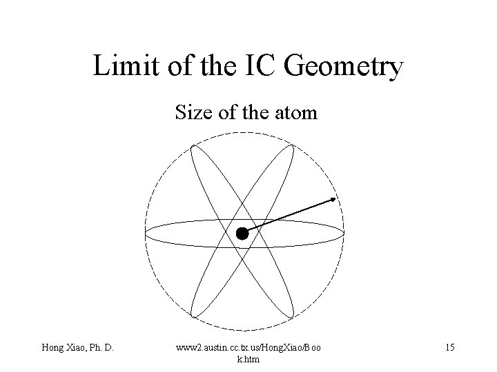 Limit of the IC Geometry Size of the atom Hong Xiao, Ph. D. www
