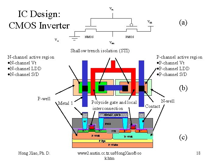 Vin IC Design: CMOS Inverter (a) Vdd NMOS Vss PMOS Vout Shallow trench isolation
