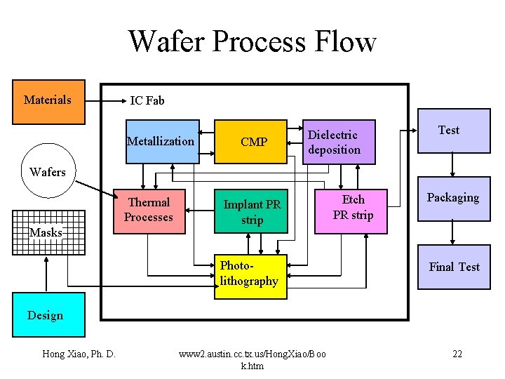 Wafer Process Flow Materials IC Fab Metallization CMP Dielectric deposition Test Wafers Thermal Processes