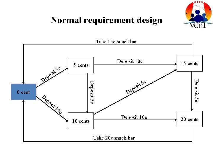 Normal requirement design Take 15 c snack bar c De po sit 15 cents