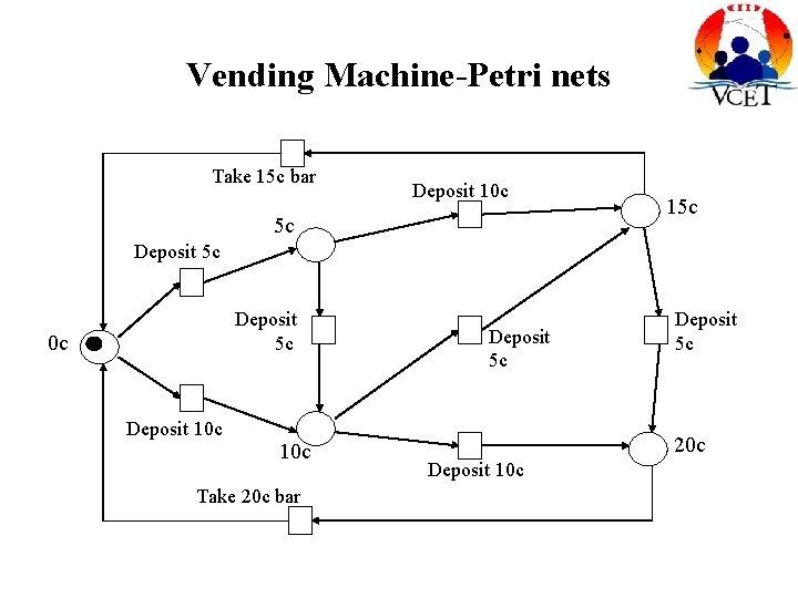 Vending Machine-Petri nets Take 15 c bar Deposit 10 c 5 c 15 c