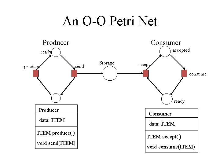 An O-O Petri Net Producer Consumer accepted ready produce send Storage accept consume ready