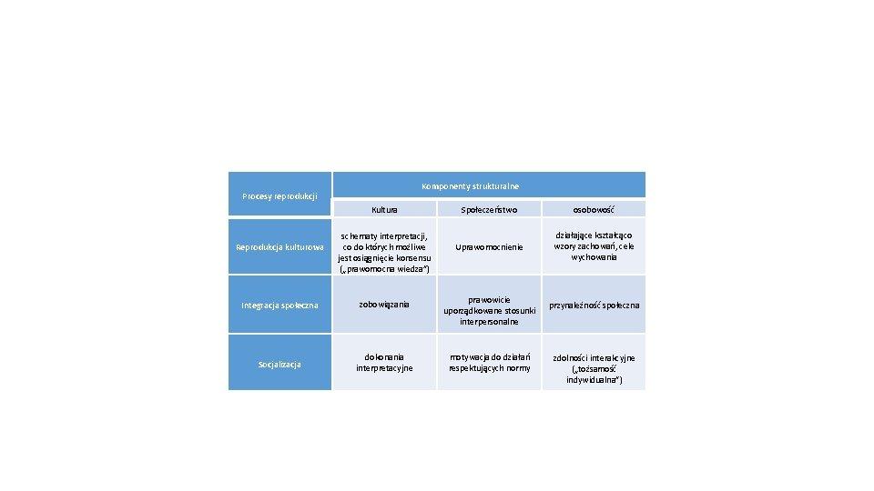 Procesy reprodukcji Komponenty strukturalne Kultura Reprodukcja kulturowa schematy interpretacji, co do których możliwe jest