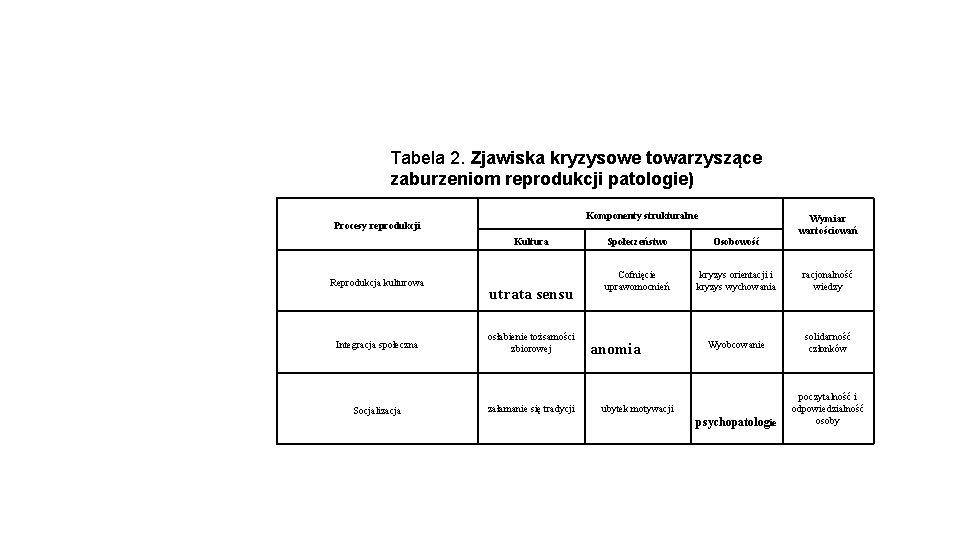 Tabela 2. Zjawiska kryzysowe towarzyszące zaburzeniom reprodukcji patologie) Procesy reprodukcji Reprodukcja kulturowa Komponenty strukturalne