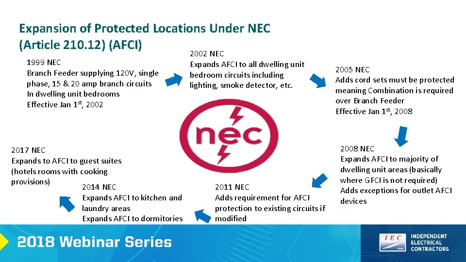 Debunking The Myths Of Afci Presented By Ashley