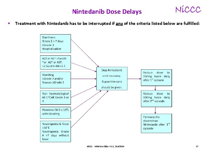 Nintedanib Dose Delays • Treatment with Nintedanib has to be interrupted if any of