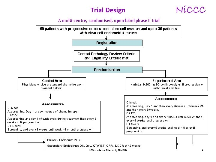 Trial Design A multi-centre, randomised, open label phase II trial 90 patients with progressive