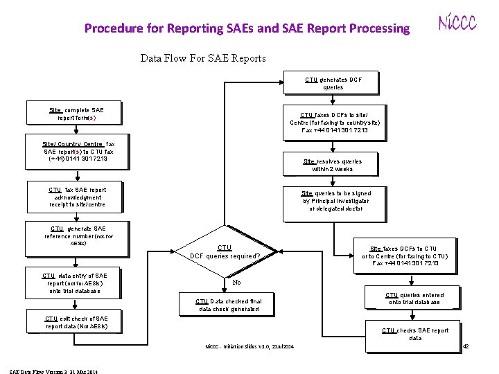Procedure for Reporting SAEs and SAE Report Processing Data Flow For SAE Reports CTU