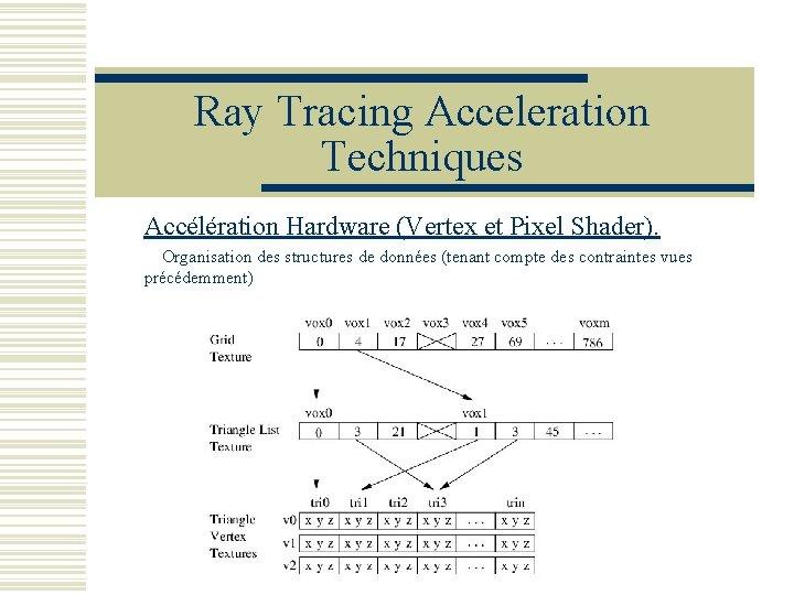 Ray Tracing Acceleration Techniques Accélération Hardware (Vertex et Pixel Shader). Organisation des structures de