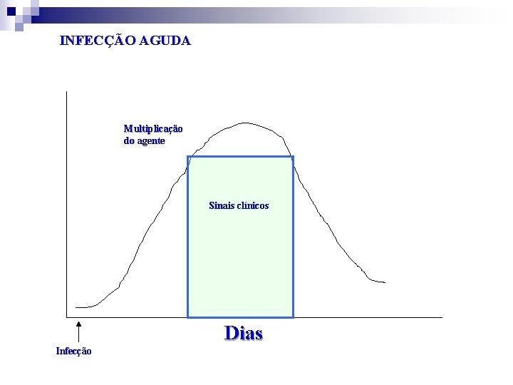 INFECÇÃO AGUDA Multiplicação do agente Sinais clínicos Dias Infecção